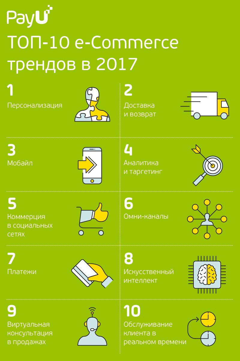 10 Главных трендов электронной торговли 2017 года
