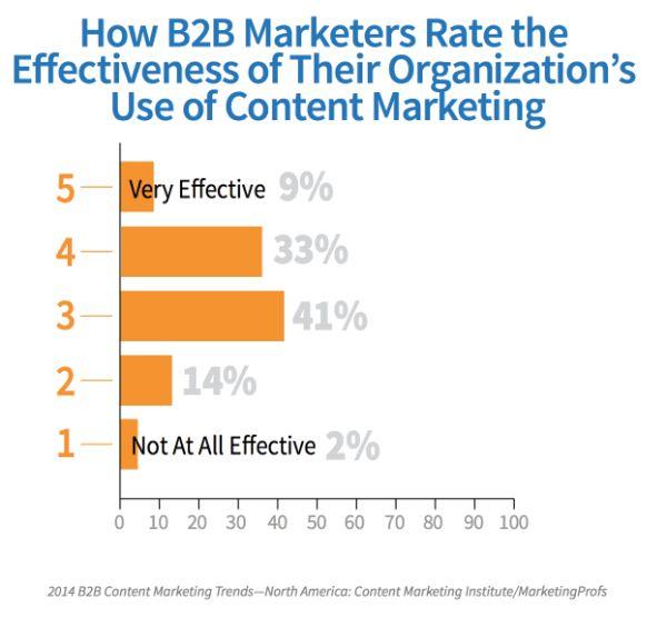 10 Самых распространенных ошибок стратегии контент-маркетинга