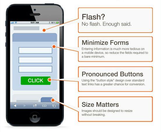 10 Советов по созданию мобильных целевых страниц