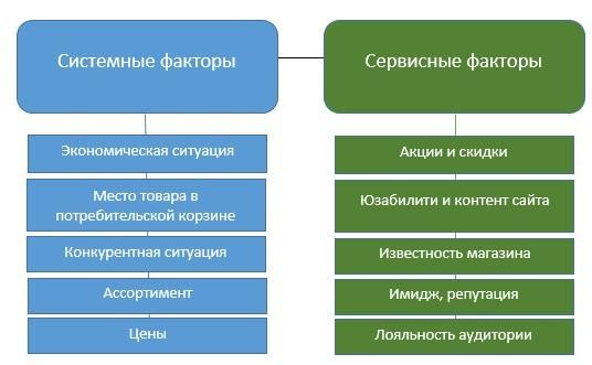 3 Важных элемента, от которых зависит конверсия интернет-магазина