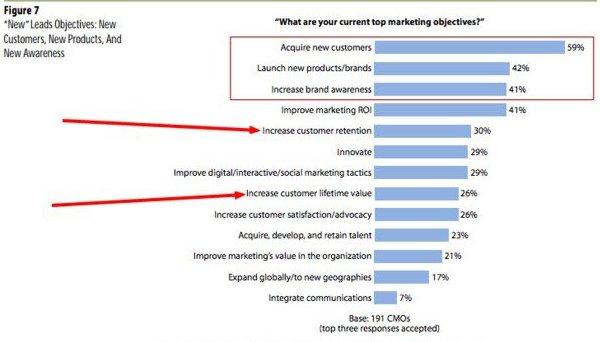 4 Фазы разработки стратегии удержания клиентов