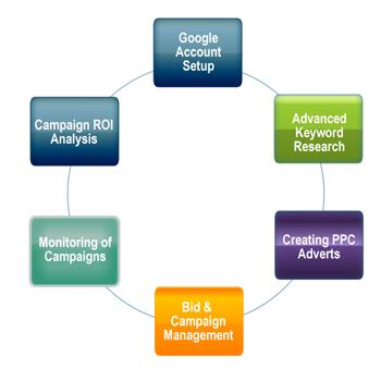 5 Ppc стратегий для снижения cpc