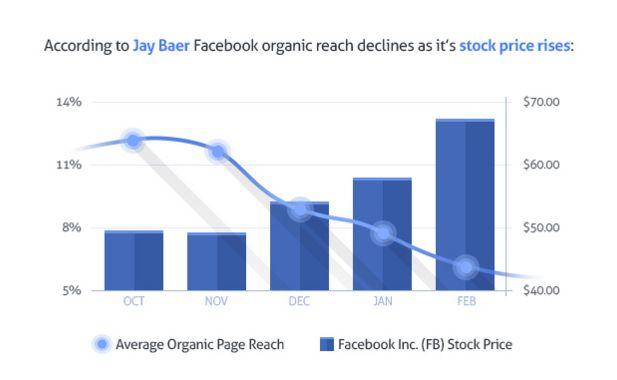 5 Способов повысить органический охват контента на facebook
