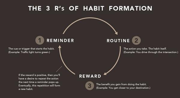 5 Триггеров, помогающих формировать полезные привычки