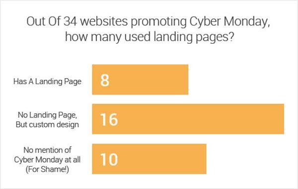 """6 Примеров лендинг пейдж, заточенных под """"киберпонедельник"""""""