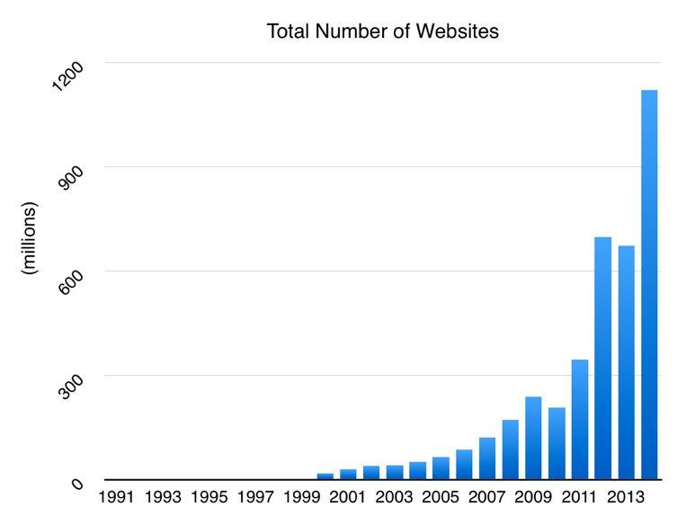 7 Ошибок интернет-бизнеса, которых лучше избегать
