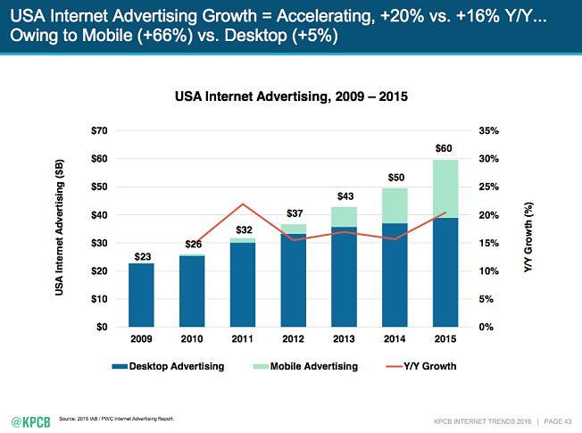 7 Трендов, формирующих будущее интернет-рекламы
