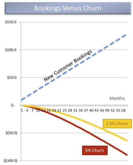 9 Примеров уменьшения оттока клиентов облачных сервисов