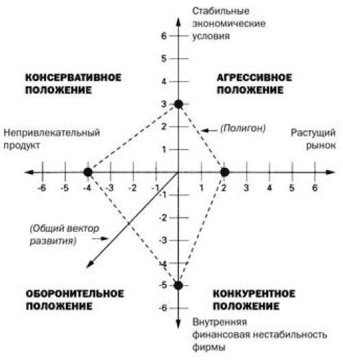Альтернативные модели построения стратегии