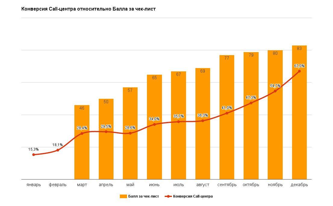Аудит колл-центра: как увеличить конверсию в продажи с 15,3% до 67%