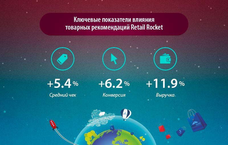 Bdsm-техники роста конверсии в секс-шопе condom-shop.ru. персонализация 18+.