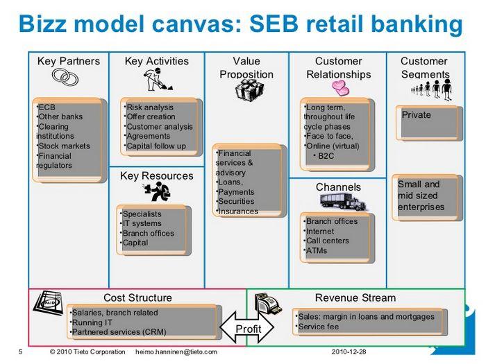 Бизнес-модель банкинга как поле для экспериментов