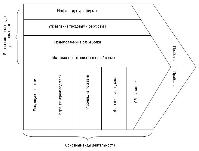 Цепочка создания ценности (value chain)