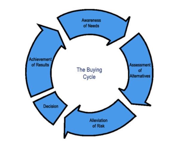 Чему можно поучиться у клиентов, которые не покупают?