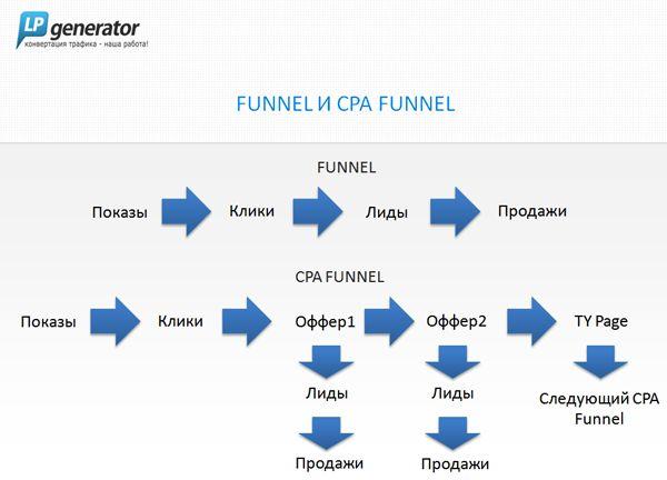 Cpa funnel — простая формула лид-арбитража
