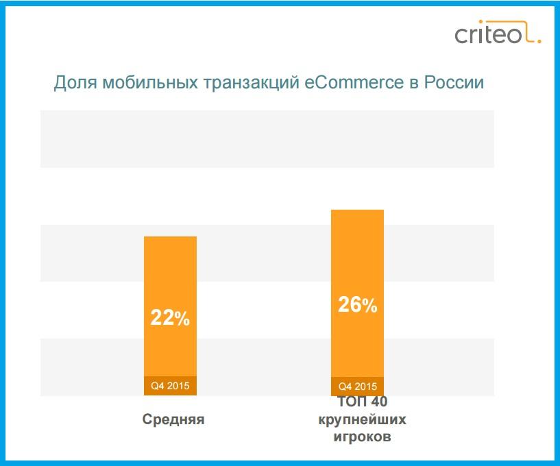 Criteo: отчет о состоянии мобильной коммерции за четвертый квартал 2015 года