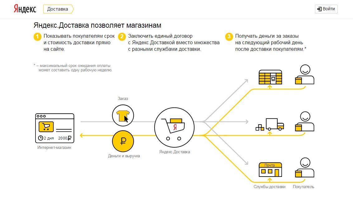 Дайджест 12: еженедельный обзор новинок в каталоге сервисов для e-commerce