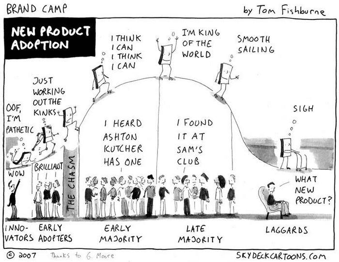 Диффузия инноваций (diffusion of innovation)