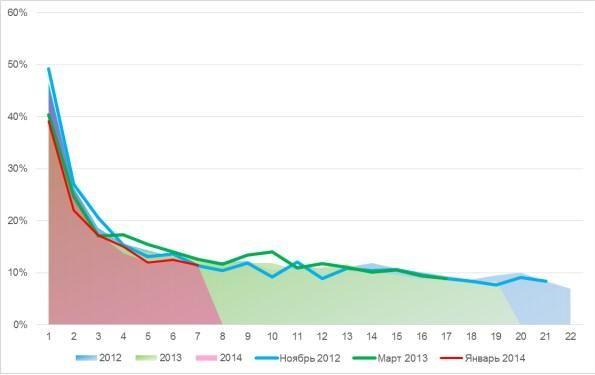 Долой стагнацию: увеличиваем clv и средний чек с помощью аналитики