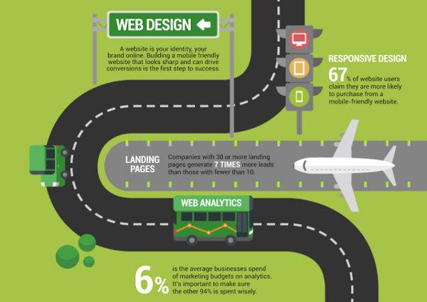 Дорожная карта digital-маркетинга: тренды 2014 года