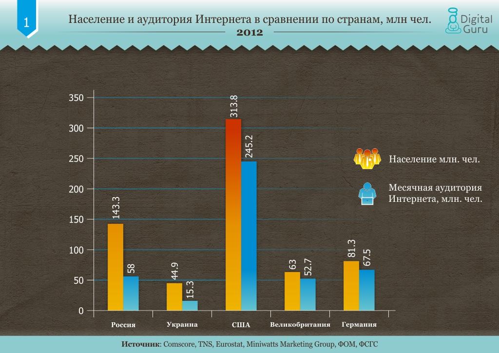 E-commerce в россии и украине: сравнение с развитыми странами