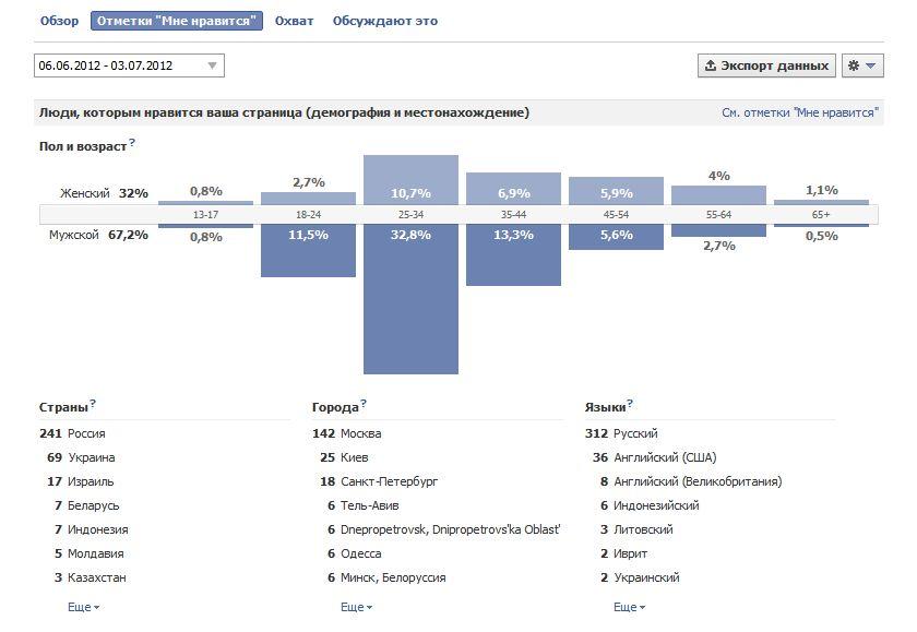 Facebook insights: руководство для начинающих
