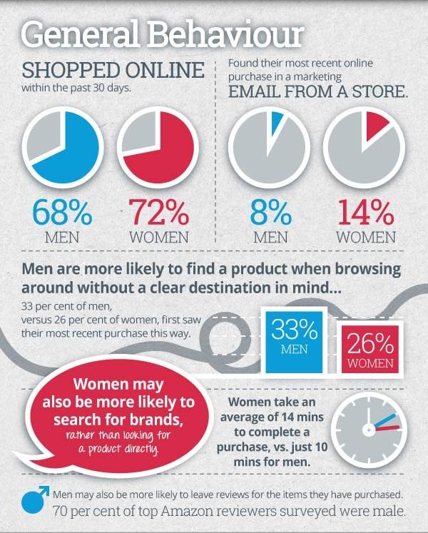 Гендерный аспект онлайн-шоппинга