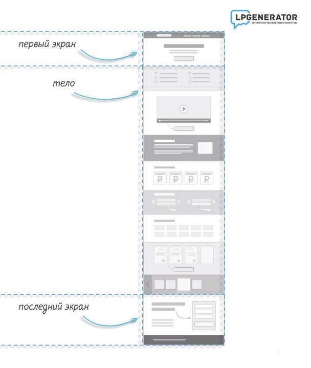 Идеальная структура landing page по версии lpgenerator