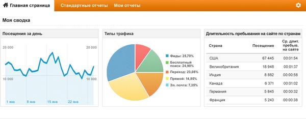 Инструменты и основные показатели веб-аналитики