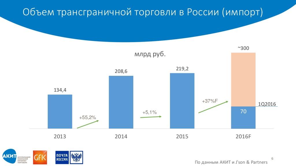 Интернет-торговля в россии: итоги 1 квартала 2016 года