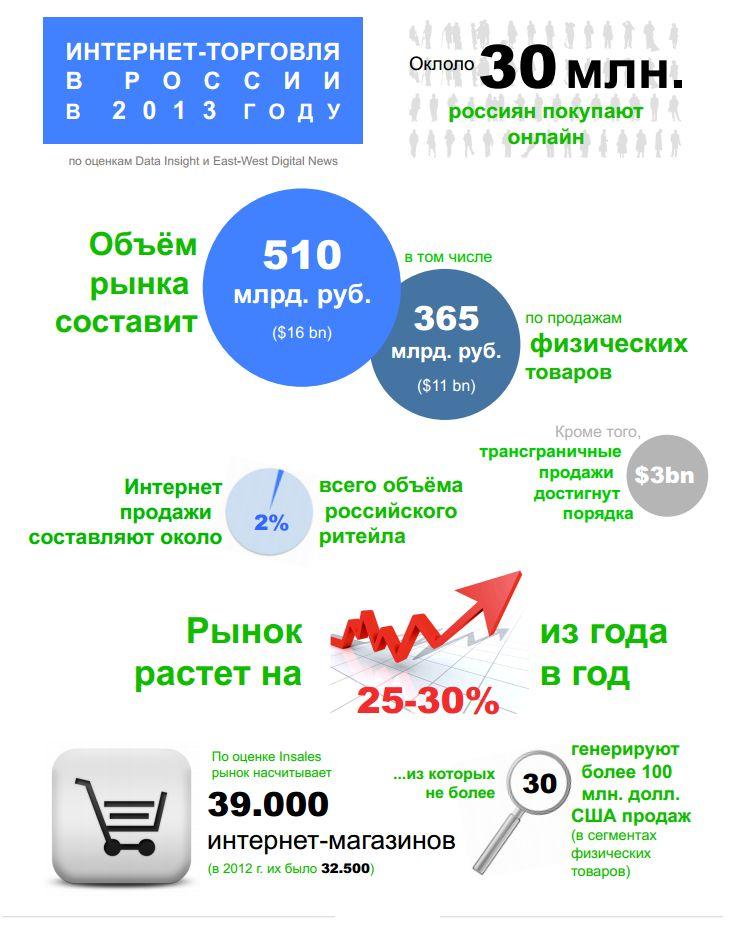 Исследование «интернет торговля в россии. руководство к успешным инвестициям и проектам»
