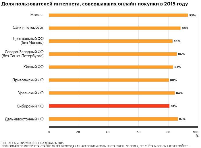 Исследование яндекс.маркета: что и где жители сибири покупают онлайн