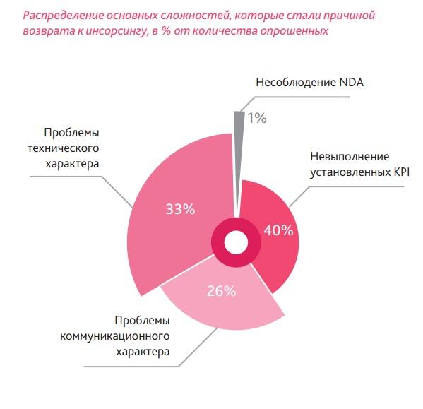 Исследование рынка оказания услуг фулфилмента для электронной коммерции в россии