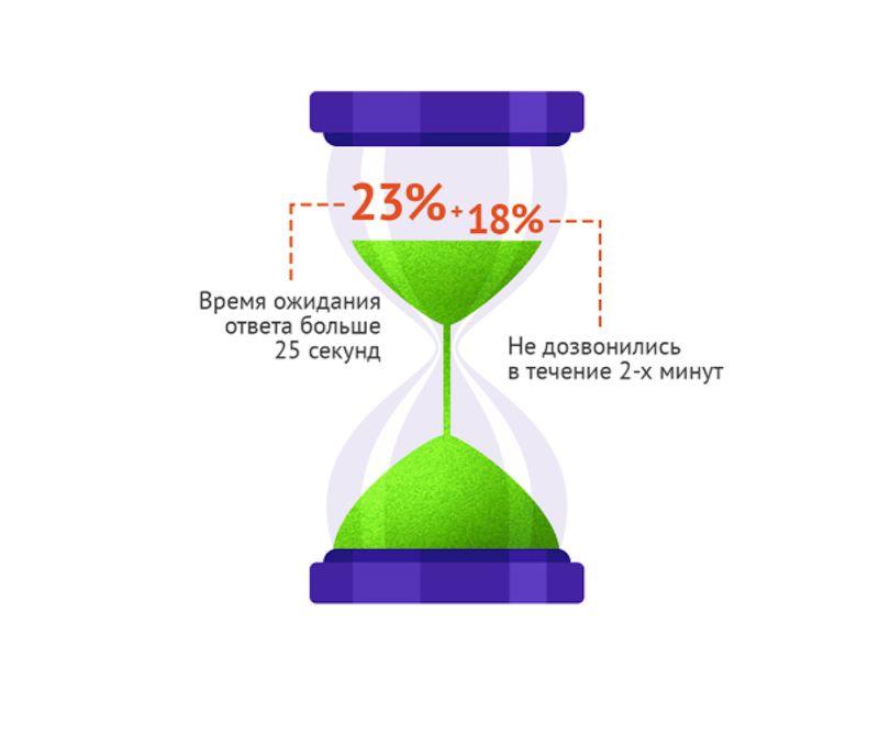 Исследование в сфере работы с клиентами в интернет-магазинах рунета