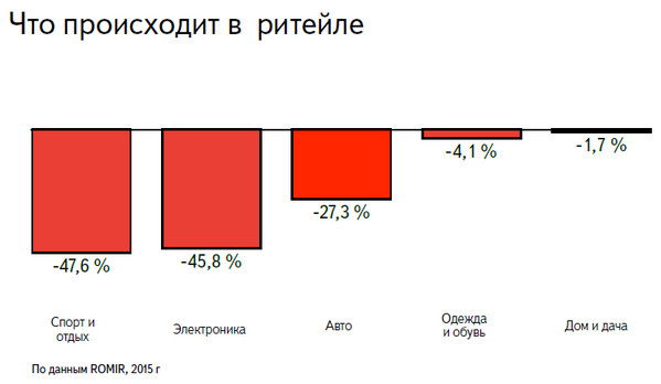 Яндекс.маркет: рынок интернет-торговли в кризисный период