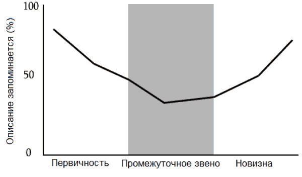 Эффект первичности в интернет-маркетинге