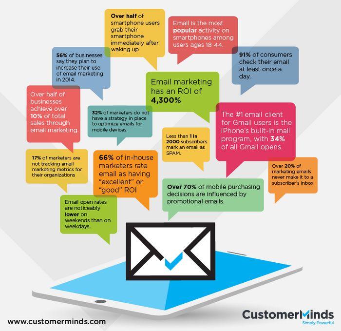 Эффективный email-маркетинг: привычки профессионалов