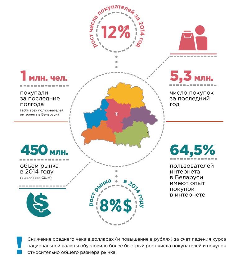 Электронная торговля белоруссии. итоги 2014 года