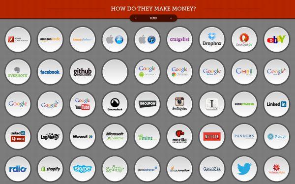 Как интернет-гиганты зарабатывают деньги на бесплатных сервисах и продуктах