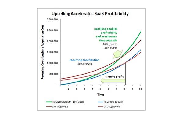 Как использовать апсейл и кросс-сейл, чтобы снизить отток и повысить лояльность покупателей?