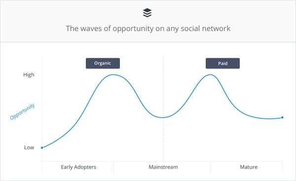 Как люди реагируют на изменения в соцсетях?