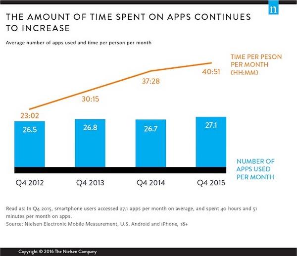 Как много приложений используют пользователи смартфонов в течение месяца?