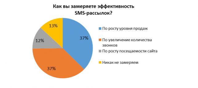 Как оценить эффективность sms-рассылок
