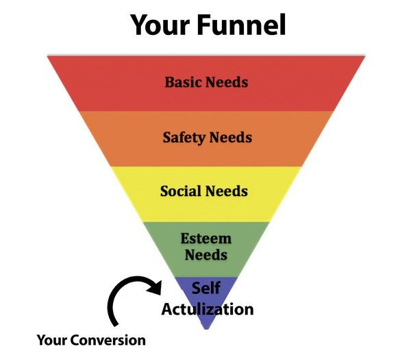 Как оптимизировать конверсию с помощью пирамиды потребностей маслоу?
