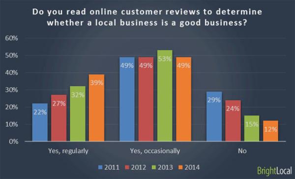 Как отзывы влияют на продажи: исследование 2014 года