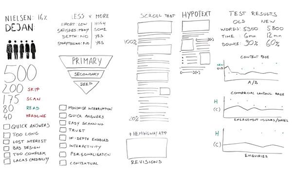 Как писать для веба? новая методика создания вовлекающих текстов