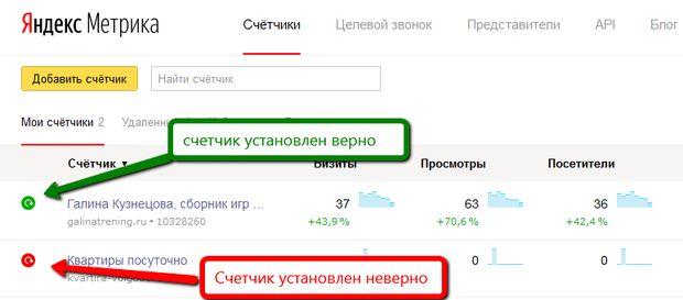 Как проверить эффективность контекстной рекламы в «яндекс.директ»