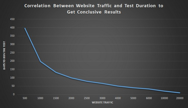 Как провести сплит-тест лендинга при низком трафике?
