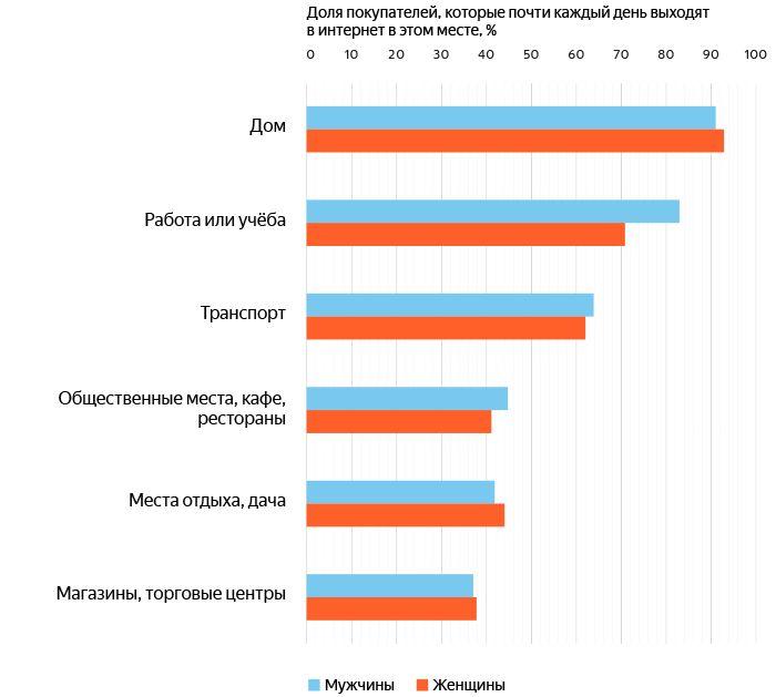 Как россияне выбирают товары и делают покупки со смартфонов