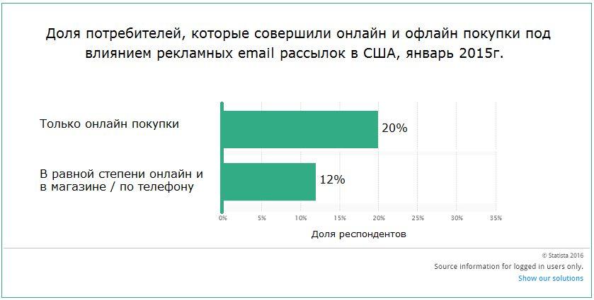 Как сделать email-рассылку продающей?